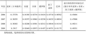 表10-5 2006~2009年对新兴和发展中经济体出口贸易额占中国出口贸易额比重