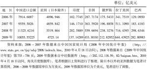 表10-6 2006~2009年间中国从新兴和发展中经济体进口贸易总额