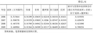 表10-7 2006~2009年从新兴和发展中经济体进口贸易额占中国进口贸易额比重