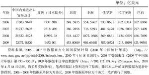 表10-9 2006~2009年中国与新兴和发展中经济体进出口贸易总额