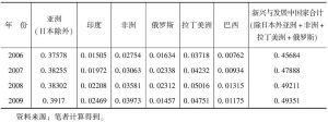 表10-12 2006~2009年对新兴和发展中经济体出口贸易额占中国出口贸易额比重