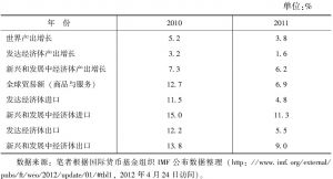 表12-9 新兴和发展中经济体增长与贸易发展(2010~2011)