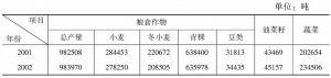 表3-1 2001-2011年西藏自治区部分主要农作物产品产量