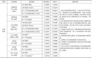 表1 税收指标与经济指标相关关系情况
