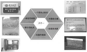 """图5-6 金融服务点""""六个一""""建设示意"""