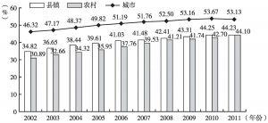 图3 2002~2011年分城乡高中专任教师队伍中女性教师所占比例变化