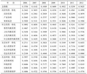 附表7-2 吉林城乡发展一体化指数分值