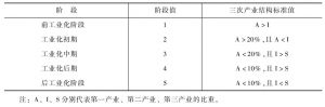 表2 三次产业结构标准值