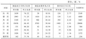 表2 美国、英国、德国和法国与金砖四国服务化比较