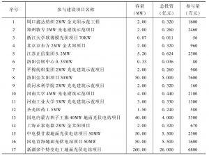 表2 公司参与建设的重要项目情况