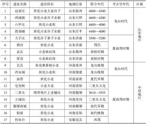 表1 中国早期小麦遗存时空分布