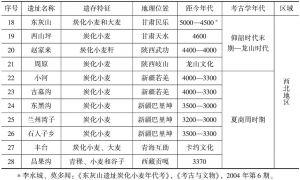 表1 中国早期小麦遗存时空分布-续表