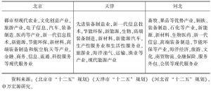 表8 京津冀三地未来重点发展的产业