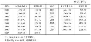 表8 医药制造业的收入与利润情况