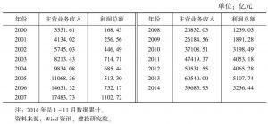 表9 汽车制造业的收入与利润情况