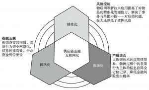 图6 供应链金融的优势