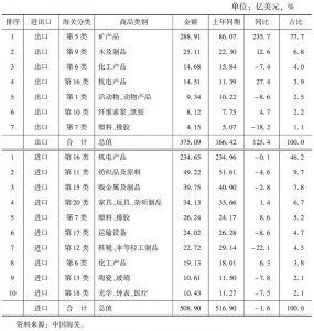 表4 2014年俄罗斯对中国出口/进口主要商品构成(类)