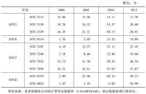 表2 韩国2013年排名前十的工业制成品的国际市场占有率
