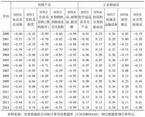 表3 韩国初级产品和工业制成品贸易竞争力指数