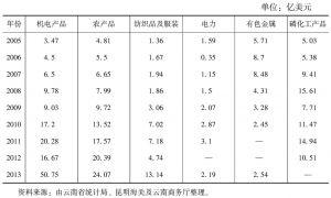 表2 云南省主要出口商品