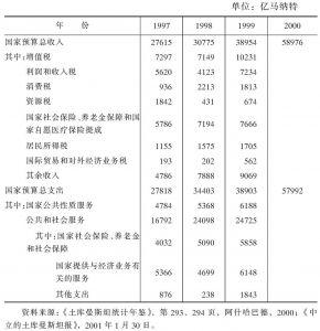 表4-10 1997~2000年国家财政预算收支状况