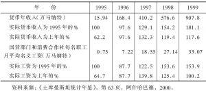 表4-12 1995~1999年每户居民货币收入情况