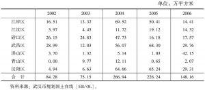 """表4 2002~2006年武汉市各行政区""""招拍挂""""成交规模"""