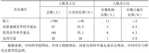 表1 北京地区高层次人才总量及排名(2013年)