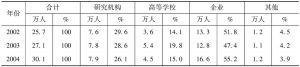 表2 北京科技活动人员按部门分布(2002~2013年)