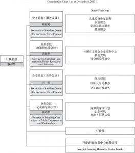 图1 职员团队组织架构