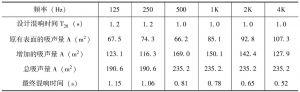 表7-2 涿州阶六教室改造后的计算表