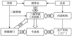 图2 管理共同体领导机制