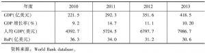 表13 土库曼斯坦经济指标概况