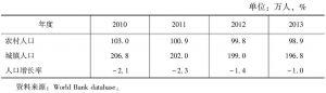 表80 立陶宛农村、城镇人口及人口增长率