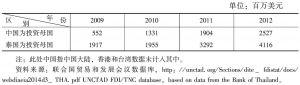 表3 中泰双边投资存量