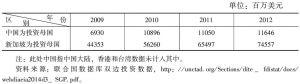 表4 中新双边投资存量