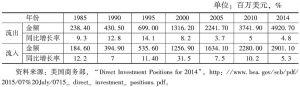 表6 美国历年境外投资数据