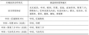 表4-1 中国与周边地区的区域经济合作形式及其涵盖的国家和地区