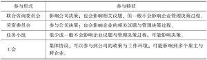 表1-3 间接参与形式及特征