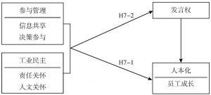 图7-3 研究理论模型与假设
