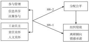 图8-1 研究理论模型与假设