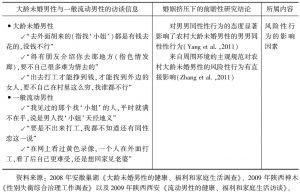 表3-1 前瞻性研究结论与访谈信息-续表2