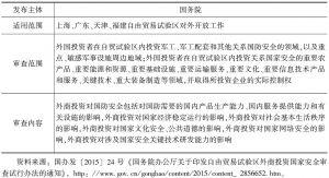 表2 自由贸易试验区外商投资国家安全审查试行办法内容
