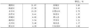 表5 北京商业服务业人员分布
