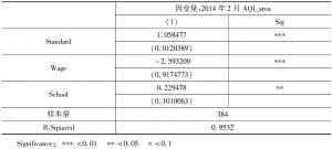 表4 区县间AQI水平的回归分析结果