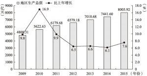 图6-3 2009~2015年佛山生产总值及增长速度