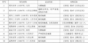 表1 南宋时期发生在杭州的地震记录
