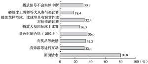 图8 影响公众观看冰上赛事的因素
