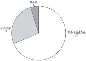 图5 参与养老服务的社会组织类型