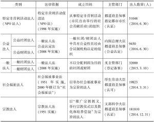 表1 日本法人型NPO的制度分类